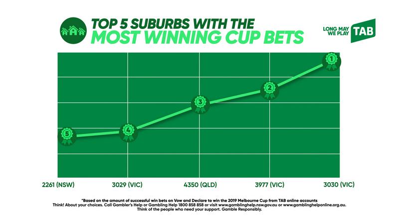 Melbourne cup results nsw tab betting eta glob world mutuel betting